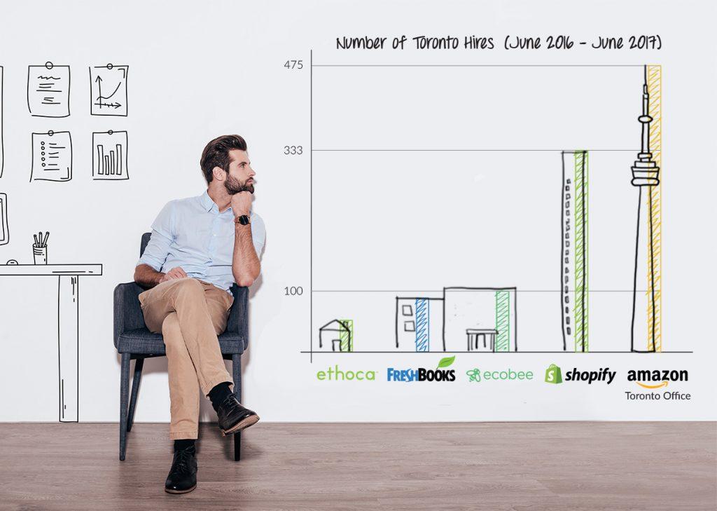 Amazon Toronto hires versus Toronto companies' hiring