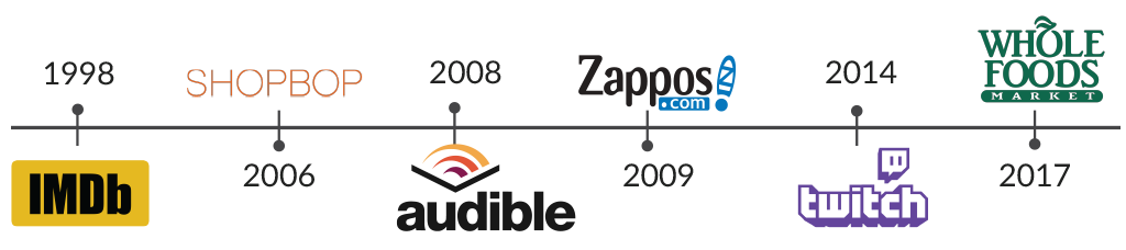 Timeline of Amazon's acquisitions by Culture+Purpose
