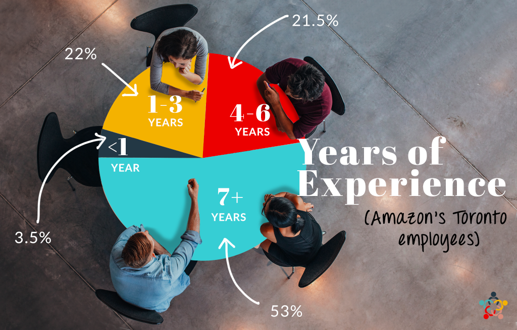 Amazon's Toronto Employees by Years of Experience